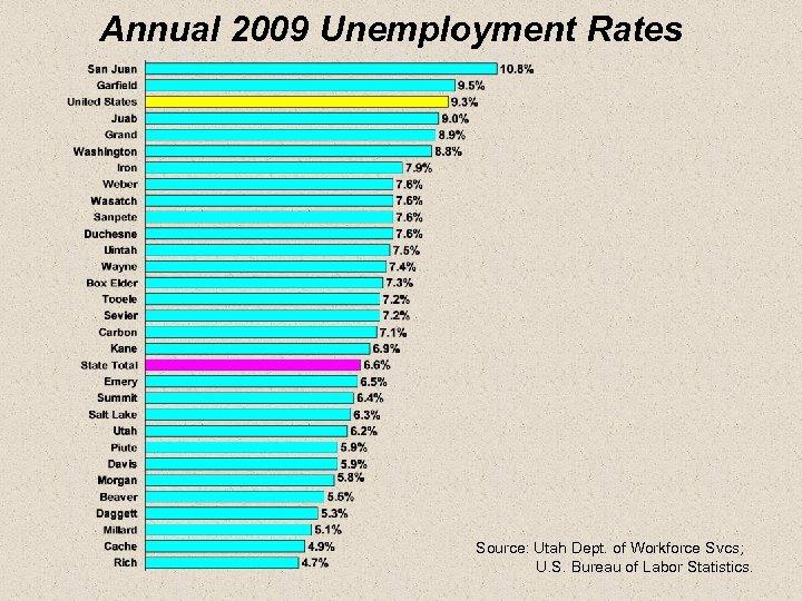 Annual 2009 Unemployment Rates Source: Utah Dept. of Workforce Svcs; U. S. Bureau of