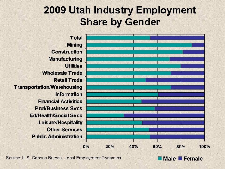 2009 Utah Industry Employment Share by Gender Source: U. S. Census Bureau, Local Employment