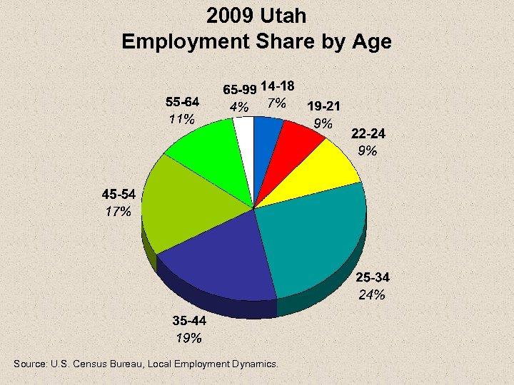 2009 Utah Employment Share by Age Source: U. S. Census Bureau, Local Employment Dynamics.