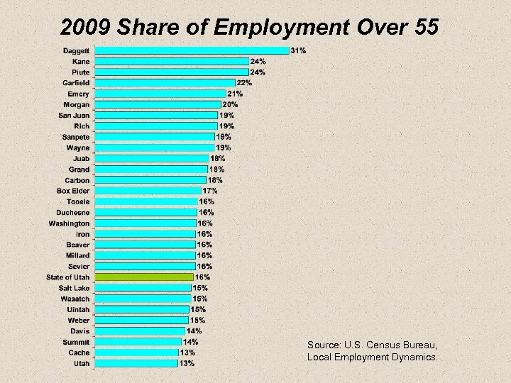 2009 Share of Employment Over 55 Source: U. S. Census Bureau, Local Employment Dynamics.
