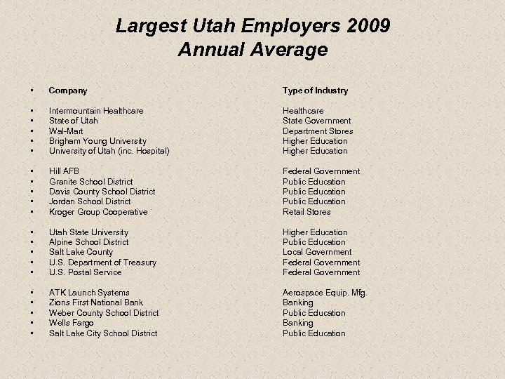 Largest Utah Employers 2009 Annual Average • Company Type of Industry • • •