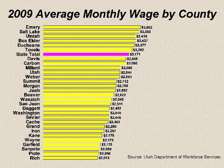 2009 Average Monthly Wage by County Source: Utah Department of Workforce Services.