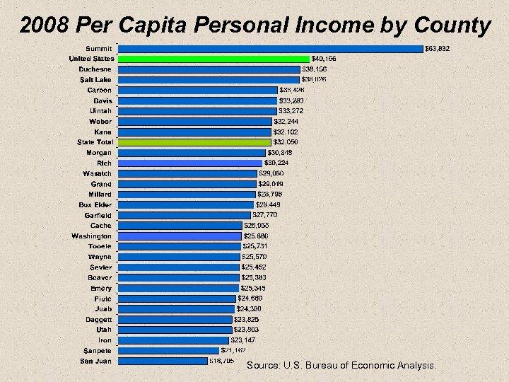 2008 Per Capita Personal Income by County Source: U. S. Bureau of Economic Analysis.