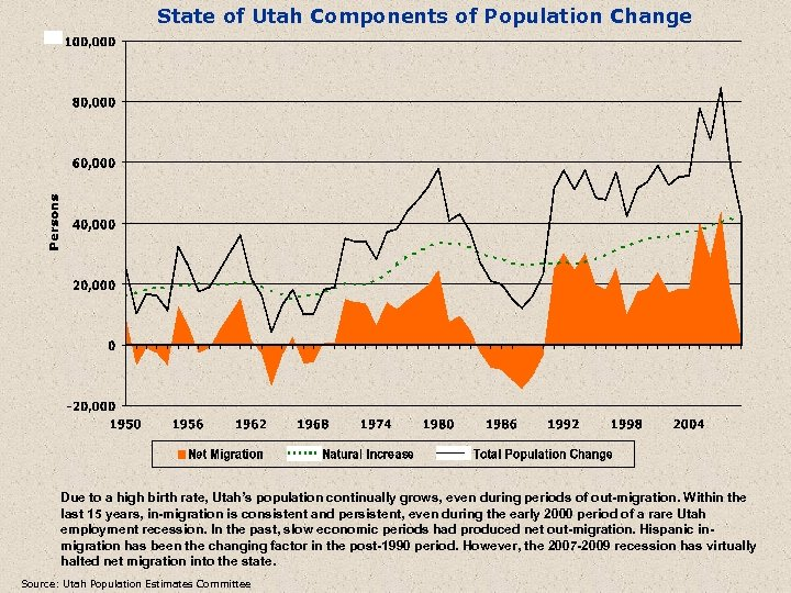 State of Utah Components of Population Change Due to a high birth rate, Utah's