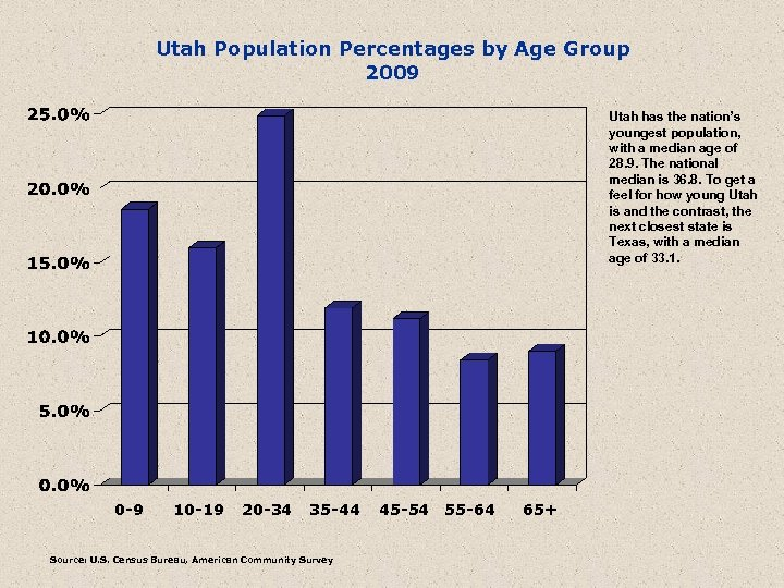 Utah Population Percentages by Age Group 2009 Utah has the nation's youngest population, with