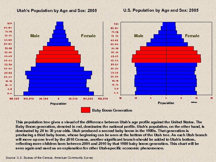 Utah's Population by Age and Sex: 2005 Male U. S. Population by Age and