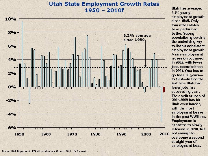 Utah State Employment Growth Rates 1950 – 2010 f 3. 2% average since 1950
