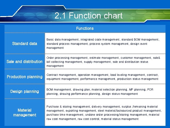 2. 1 Function chart Functions Standard data Basic data management, integrated code management, standard