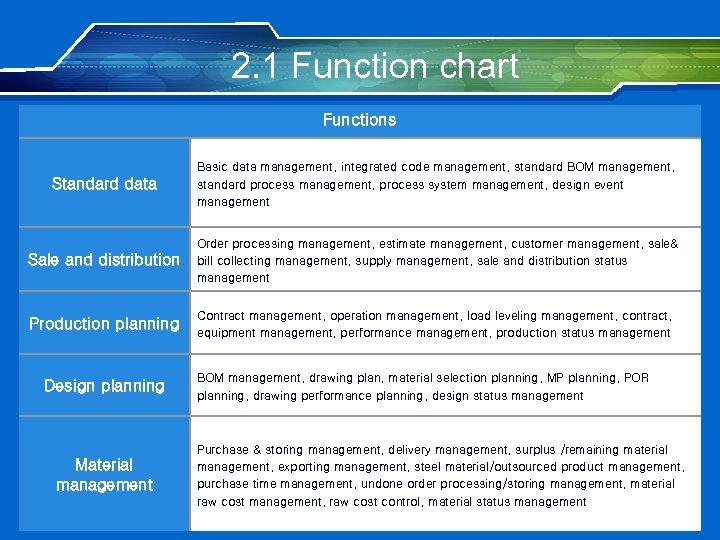 2. 1 Function chart Functions Standard data Basic data management, integrated code management, standard