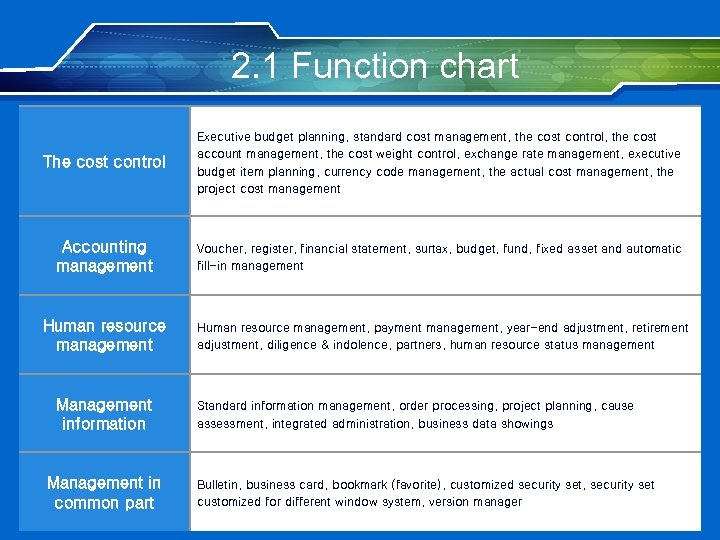 2. 1 Function chart The cost control Executive budget planning, standard cost management, the