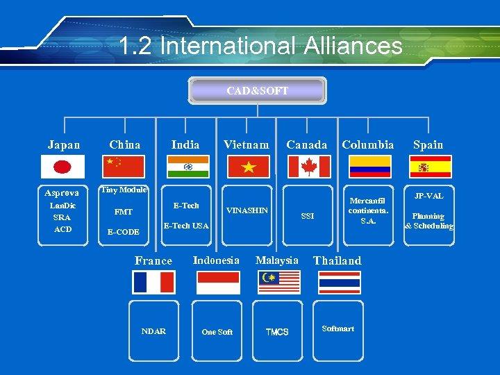 1. 2 International Alliances CAD&SOFT Japan China Asprova Tiny Module Lan. Dic SRA ACD
