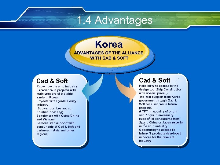 1. 4 Advantages Korea ADVANTAGES OF THE ALLIANCE WITH CAD & SOFT Cad &