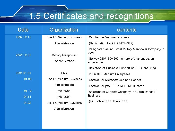 1. 5 Certificates and recognitions Date Organization 1999. 12. 15 Small & Medium Business