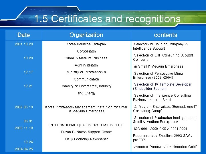 1. 5 Certificates and recognitions Date Organization 2001. 10. 23 Korea Industrial Complex Corporation