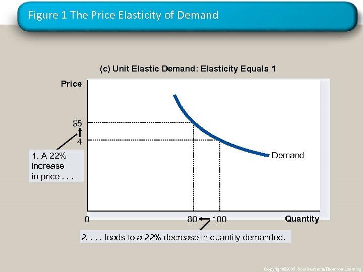 Figure 1 The Price Elasticity of Demand (c) Unit Elastic Demand: Elasticity Equals 1
