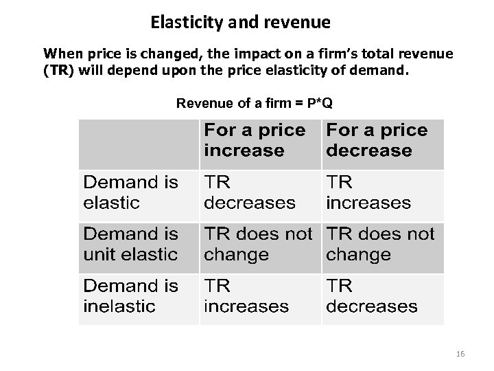 Elasticity and revenue When price is changed, the impact on a firm's total revenue