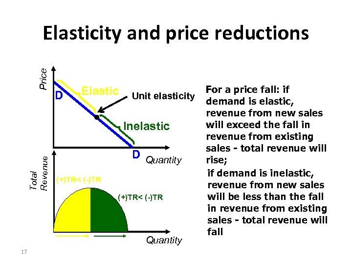 Price Elasticity and price reductions D Elastic Total Revenue Unit elasticity Inelastic D Quantity