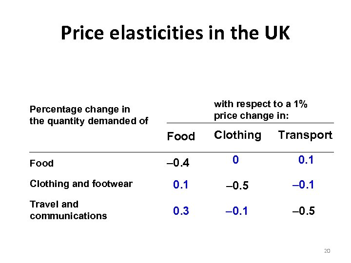 Price elasticities in the UK with respect to a 1% price change in: Percentage