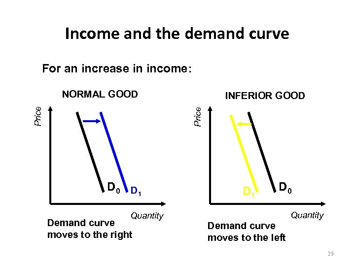 Income and the demand curve For an increase in income: INFERIOR GOOD Price NORMAL