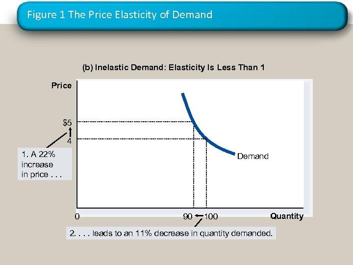 Figure 1 The Price Elasticity of Demand (b) Inelastic Demand: Elasticity Is Less Than