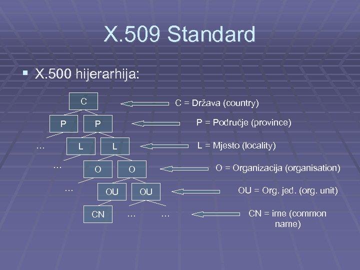 X. 509 Standard § X. 500 hijerarhija: C P … C = Država (country)