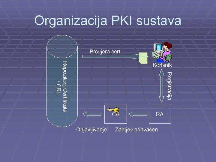 Organizacija PKI sustava Provjera cert. Repozitorij Certifikata / CRL Korisnik Registracija CA Objavljivanje RA