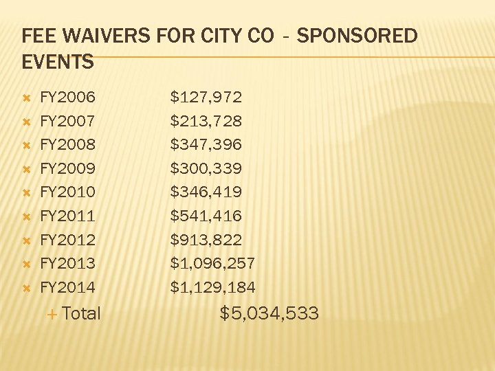 FEE WAIVERS FOR CITY CO‐SPONSORED EVENTS FY 2006 FY 2007 FY 2008 FY 2009