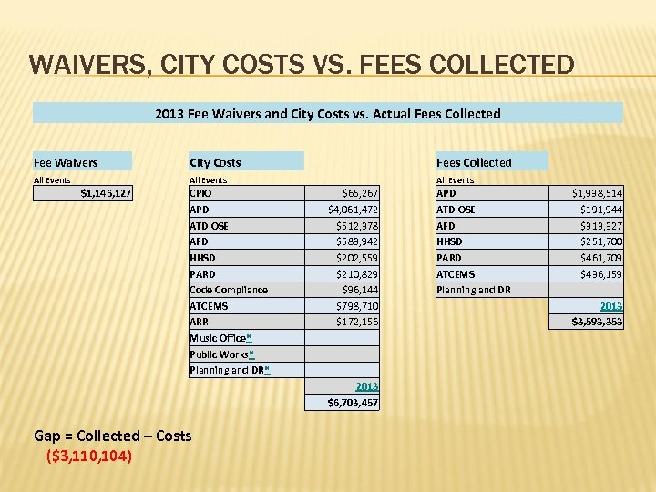 WAIVERS, CITY COSTS VS. FEES COLLECTED 2013 Fee Waivers and City Costs vs. Actual