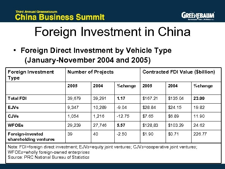 Foreign Investment in China • Foreign Direct Investment by Vehicle Type (January-November 2004 and