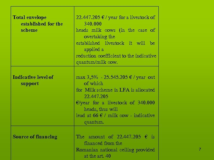 Total envelope established for the scheme 22. 447. 205 € / year for a