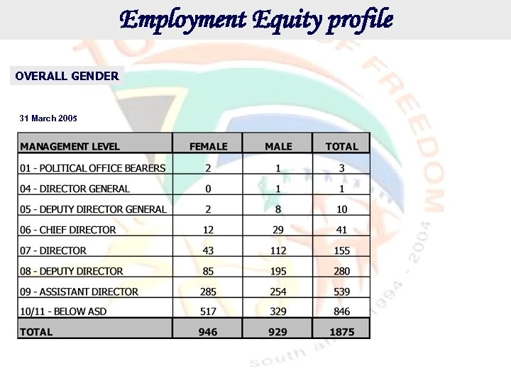 Employment Equity profile OVERALL GENDER 31 March 2005