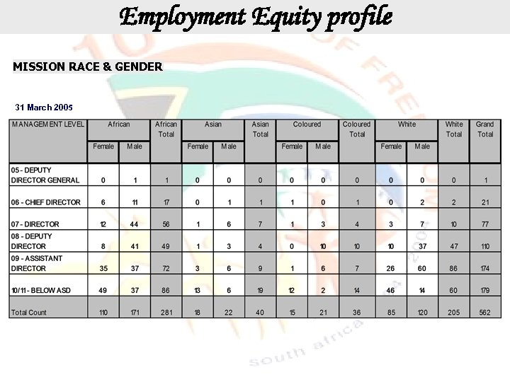 Employment Equity profile MISSION RACE & GENDER 31 March 2005