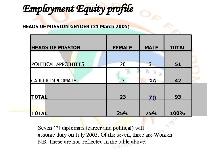 Employment Equity profile HEADS OF MISSION GENDER (31 March 2005) HEADS OF MISSION FEMALE