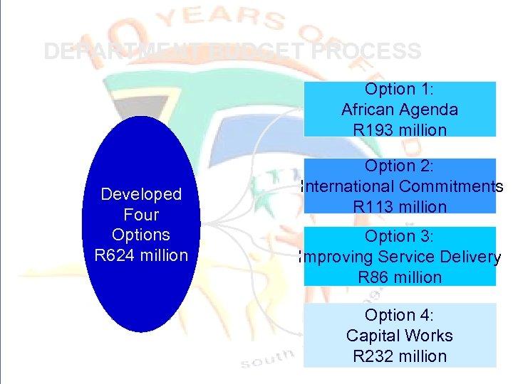 DEPARTMENT BUDGET PROCESS Option 1: African Agenda R 193 million Developed Four Options R
