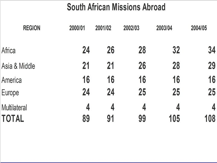 New missions opened 2002/03