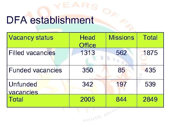 DFA establishment Vacancy status Head Office 1313 Missions Total 562 1875 Funded vacancies 350