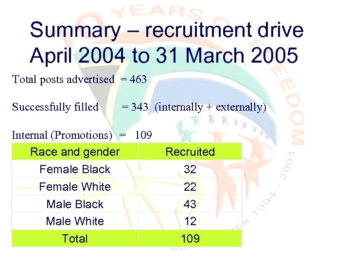 Summary – recruitment drive April 2004 to 31 March 2005 Total posts advertised =