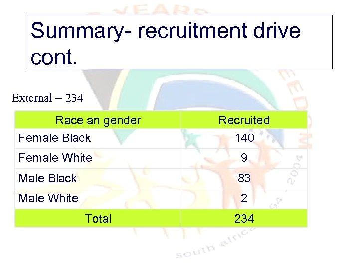 Summary- recruitment drive cont. External = 234 Race an gender Female Black Recruited 140