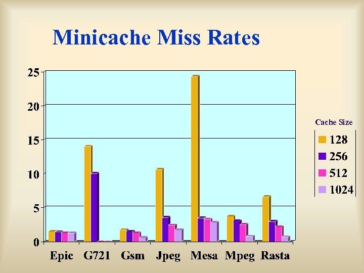 Minicache Miss Rates Cache Size