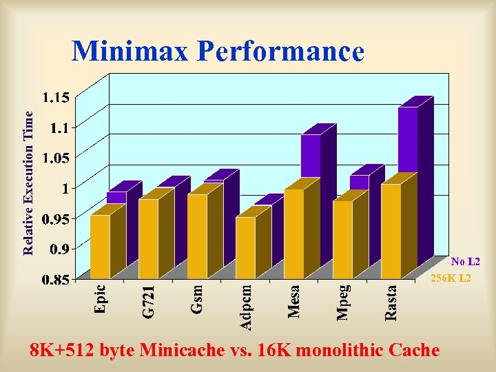 Relative Execution Time Minimax Performance No L 2 256 K L 2 8 K+512