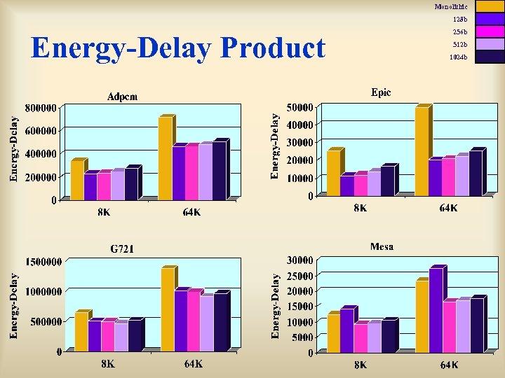Monolithic 128 b Energy-Delay Product 256 b 512 b 1024 b