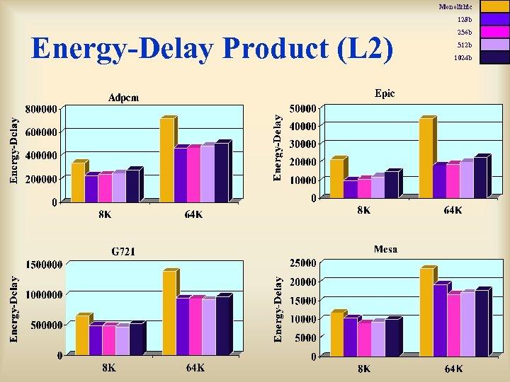 Monolithic 128 b Energy-Delay Product (L 2) 256 b 512 b 1024 b