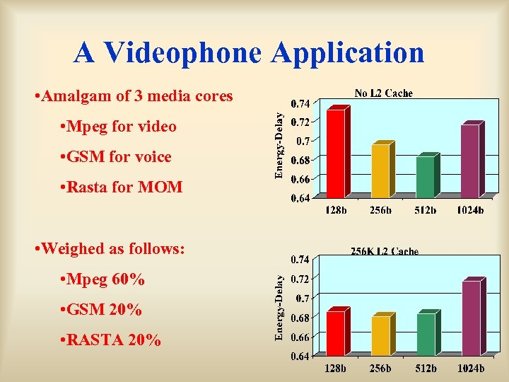 A Videophone Application • Amalgam of 3 media cores • Mpeg for video •