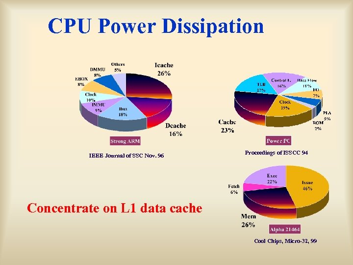 CPU Power Dissipation IEEE Journal of SSC Nov. 96 Proceedings of ISSCC 94 Concentrate