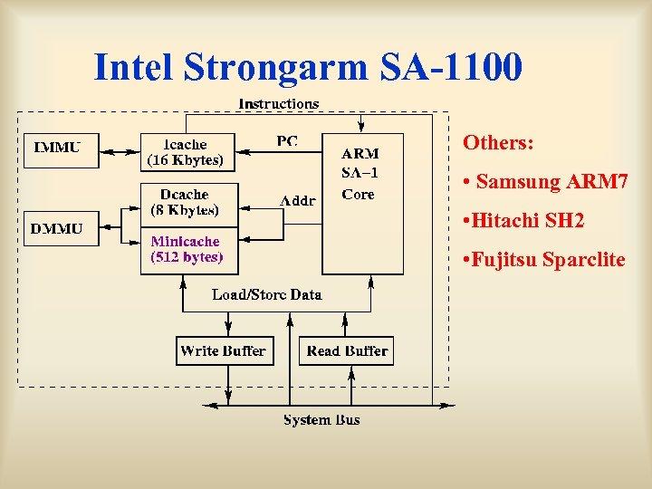 Intel Strongarm SA-1100 Others: • Samsung ARM 7 • Hitachi SH 2 • Fujitsu