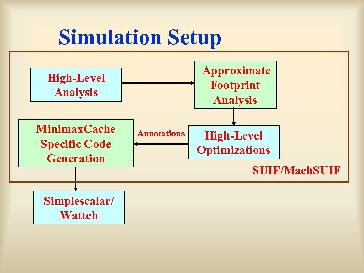 Simulation Setup Approximate Footprint Analysis High-Level Analysis Minimax. Cache Specific Code Generation Simplescalar/ Wattch