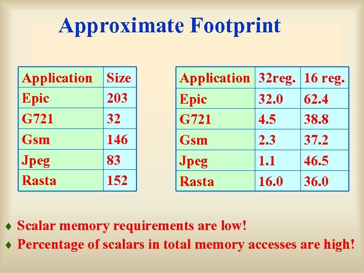Approximate Footprint Application Epic G 721 Gsm Jpeg Rasta Size 203 32 146 83