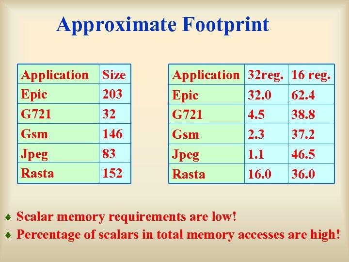 Approximate Footprint Application Epic G 721 Gsm Jpeg Rasta Size 203 32 146 83