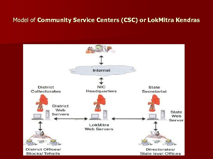 Model of Community Service Centers (CSC) or Lok. Mitra Kendras