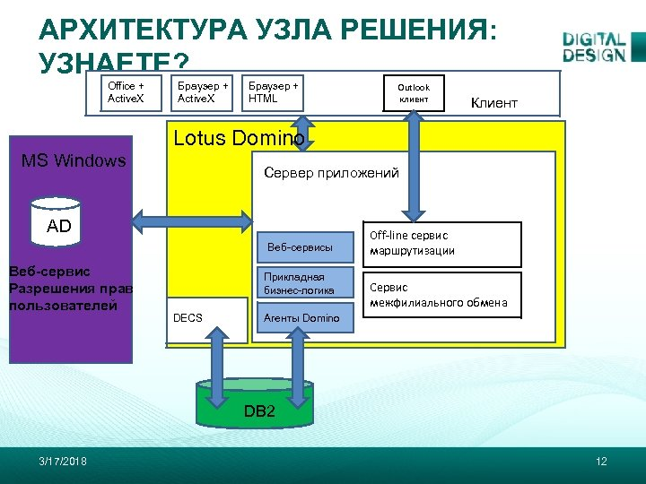 АРХИТЕКТУРА УЗЛА РЕШЕНИЯ: УЗНАЕТЕ? Office + Active. X Браузер + HTML Outlook клиент Клиент
